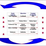 The Business Needs Drive Training Evaluation