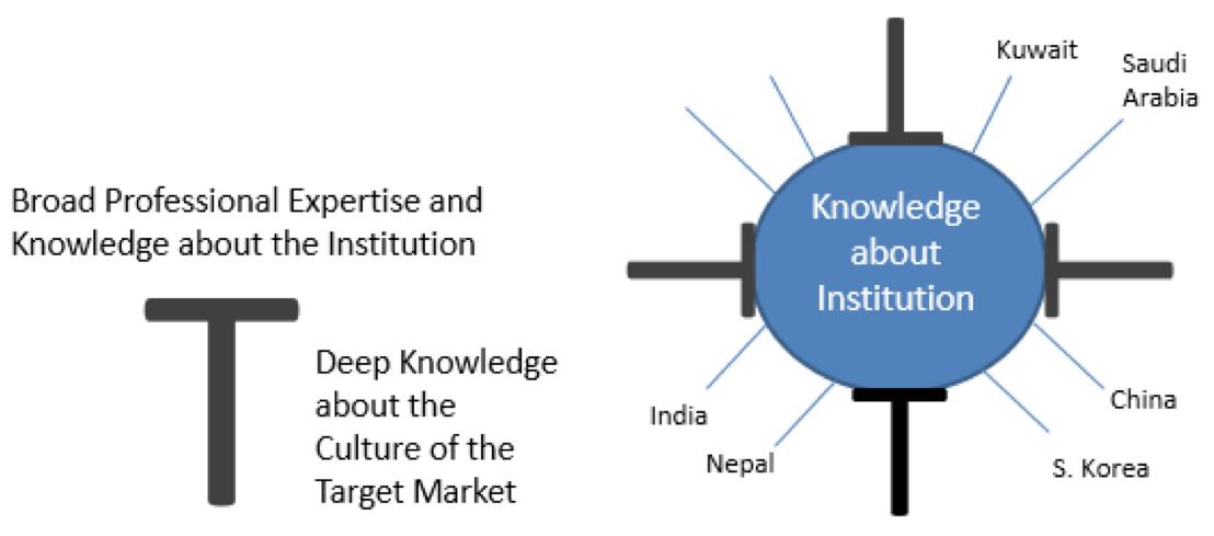 T-Model of Interculturally Competent Recruitment