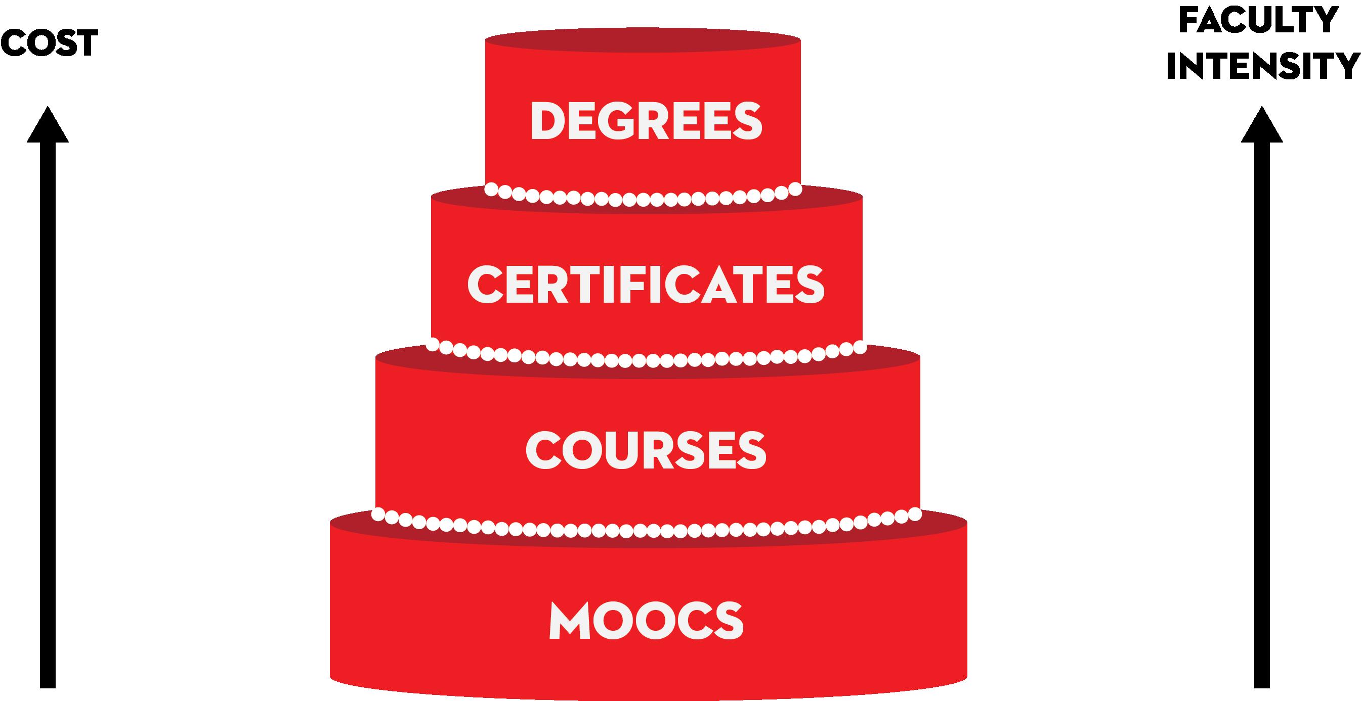 wedding cake mooc image
