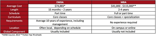sized-EMBA vs MBA table