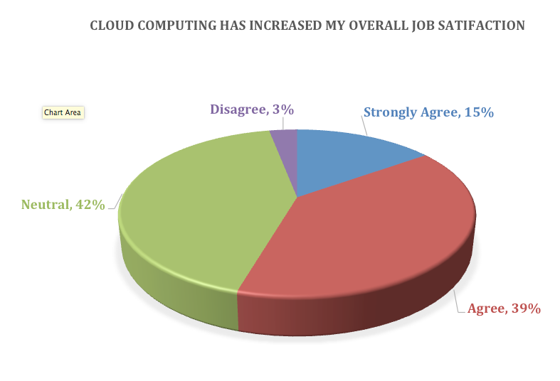 Cloud - job satisfaction impact
