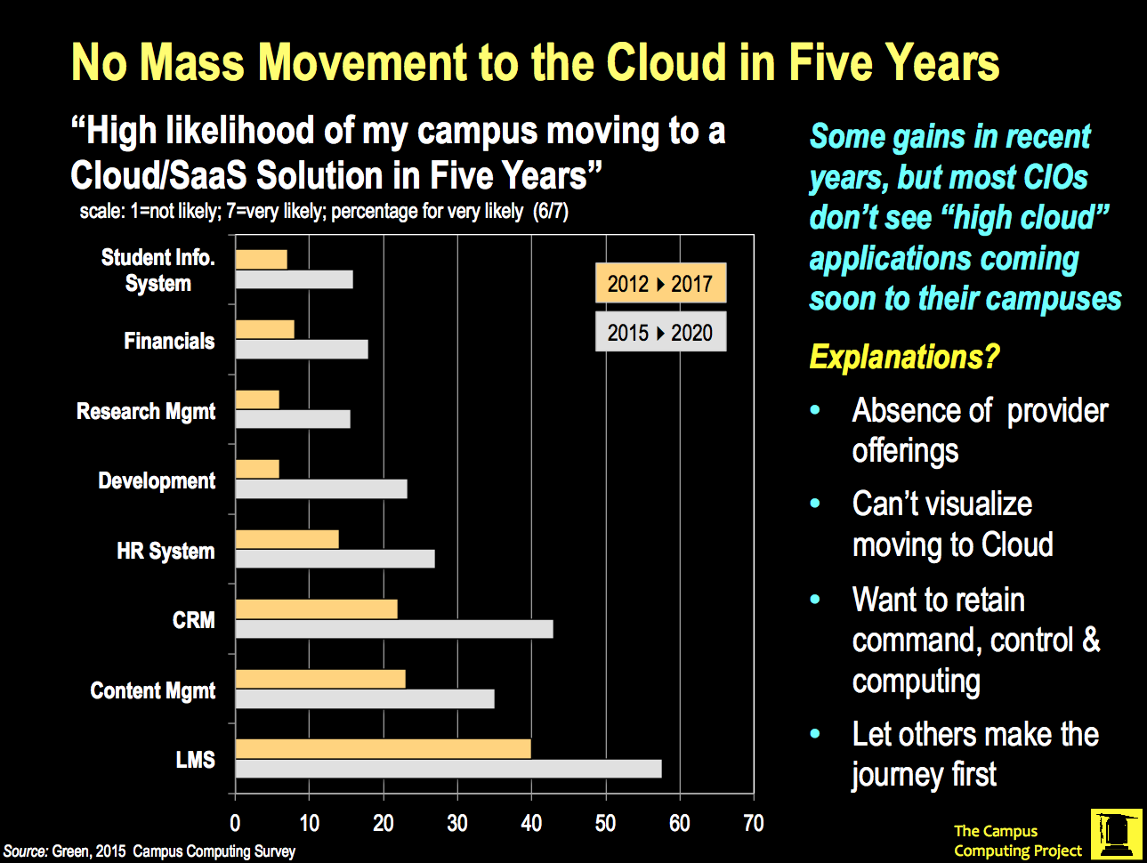 No Mass Movement to the Cloud in Five Years
