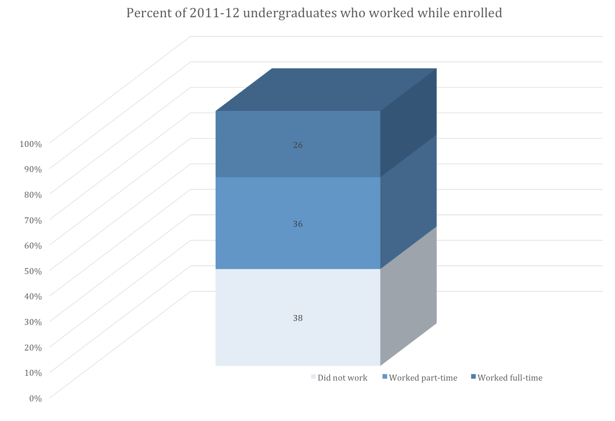 Percent of 2011-12 undergraduates who worked while enrolled