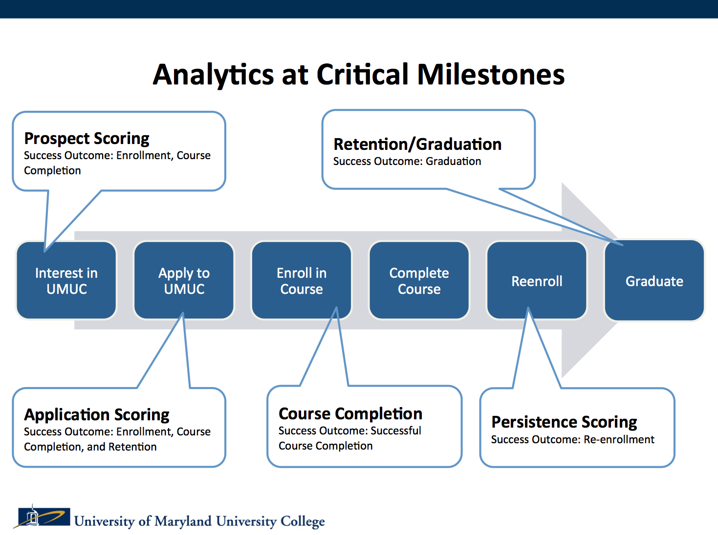 Analytics at Critical Milestones