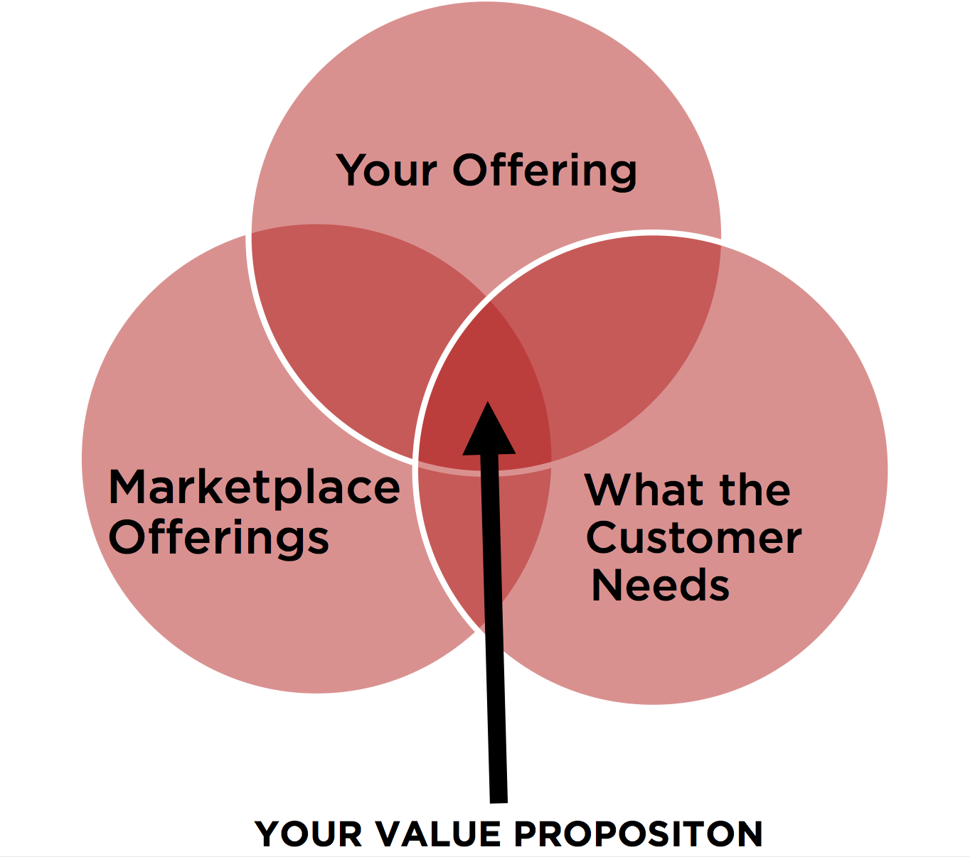 Value Prop Venn  Diagram