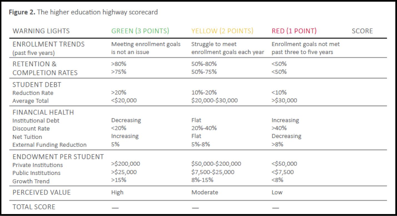 Hartman -- HE Highway Scorecard