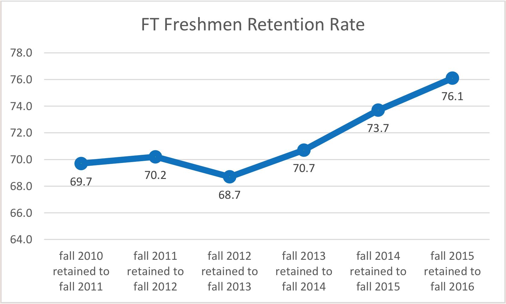 Figure 1, MTSU full-time freshmen retention rates: fall 2011 to fall 2016