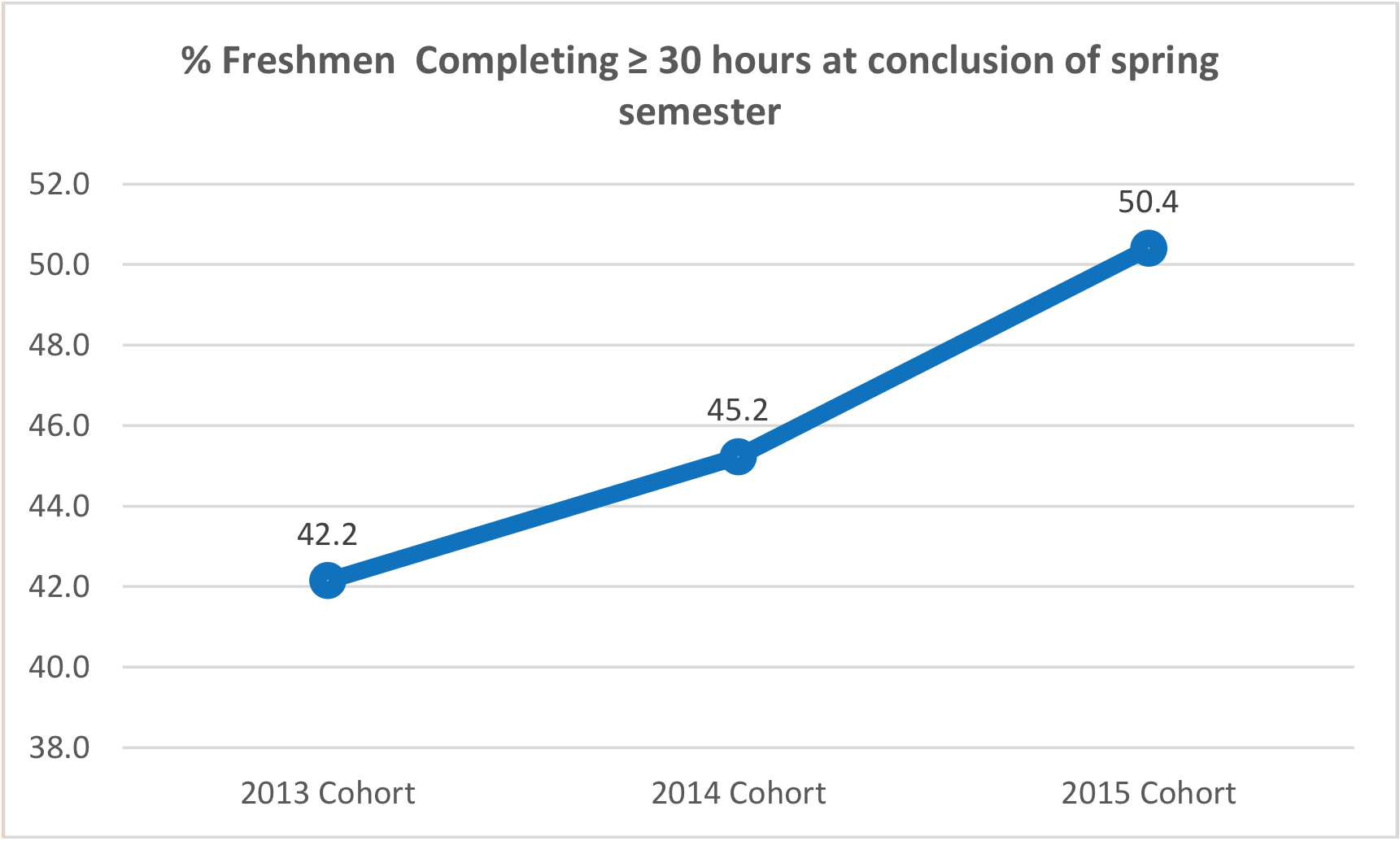 Figure 2, MTSU freshmen students completing 30 or more hours at close of spring semester