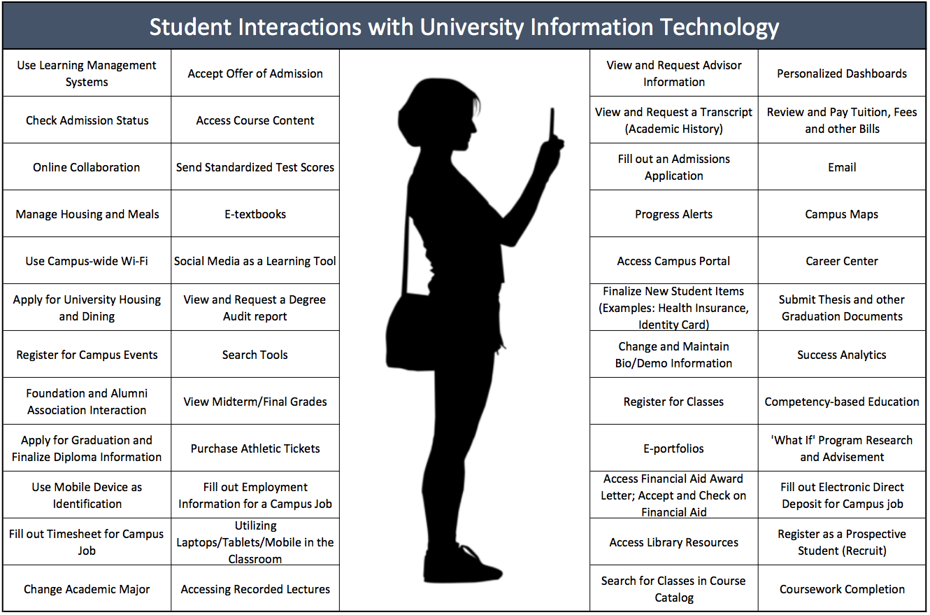 Student interactions with university IT