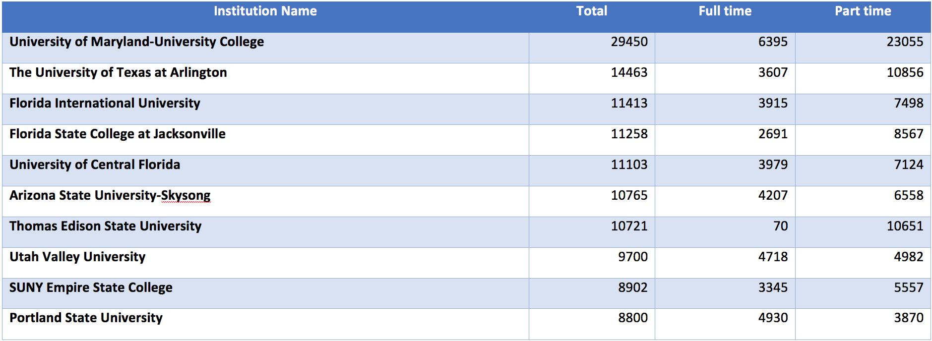 Graph 11 Top-10 Publics Adult Enrollment