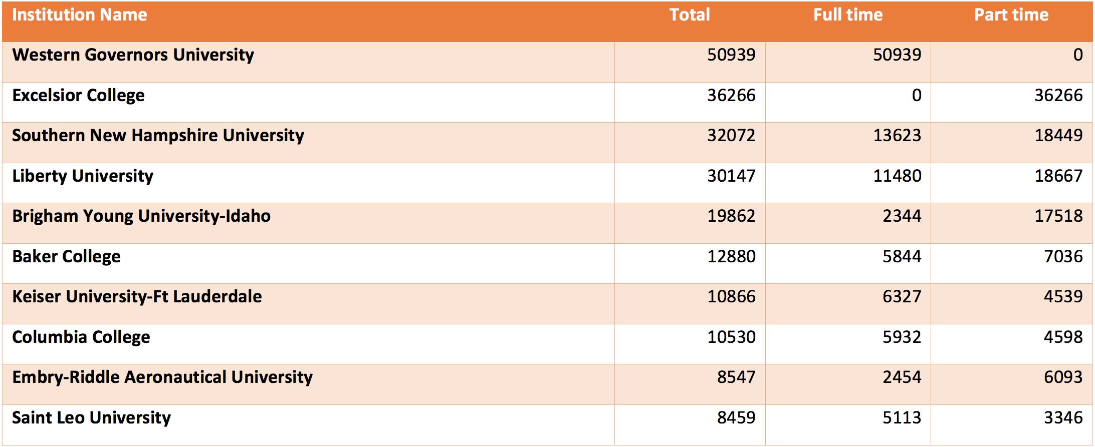 Graph 12 Top-10 NFPs Adult Enrollment