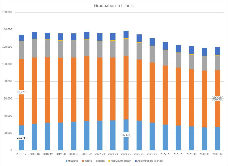 Graph 9 graduate diversity