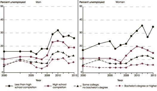 Unemployment rates of persons 20 to 24 years old, by sex and educational attainment: Selected years, 2000 through 2013.