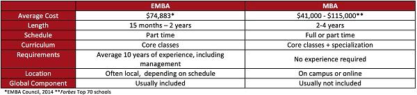 sized-EMBA vs MBA table