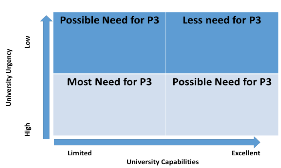 Decision Quadrant for Considering P3s. Adopted from NACUBO.