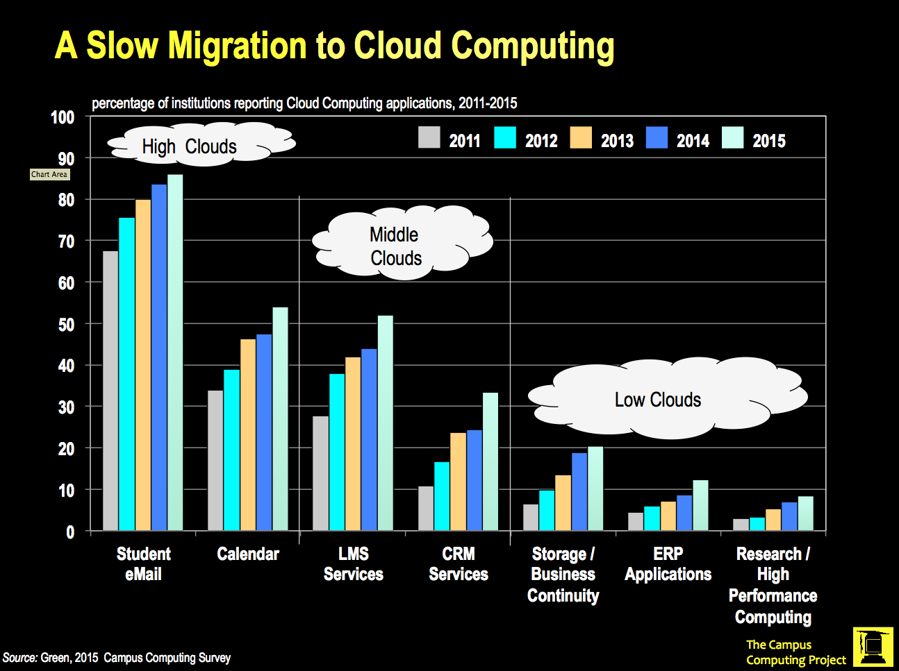 A Slow Migration to Cloud Computing