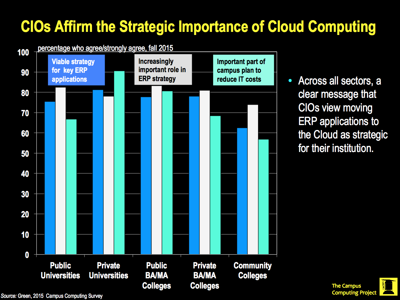 CIOs Affirm the Strategic Importance of Cloud Computing