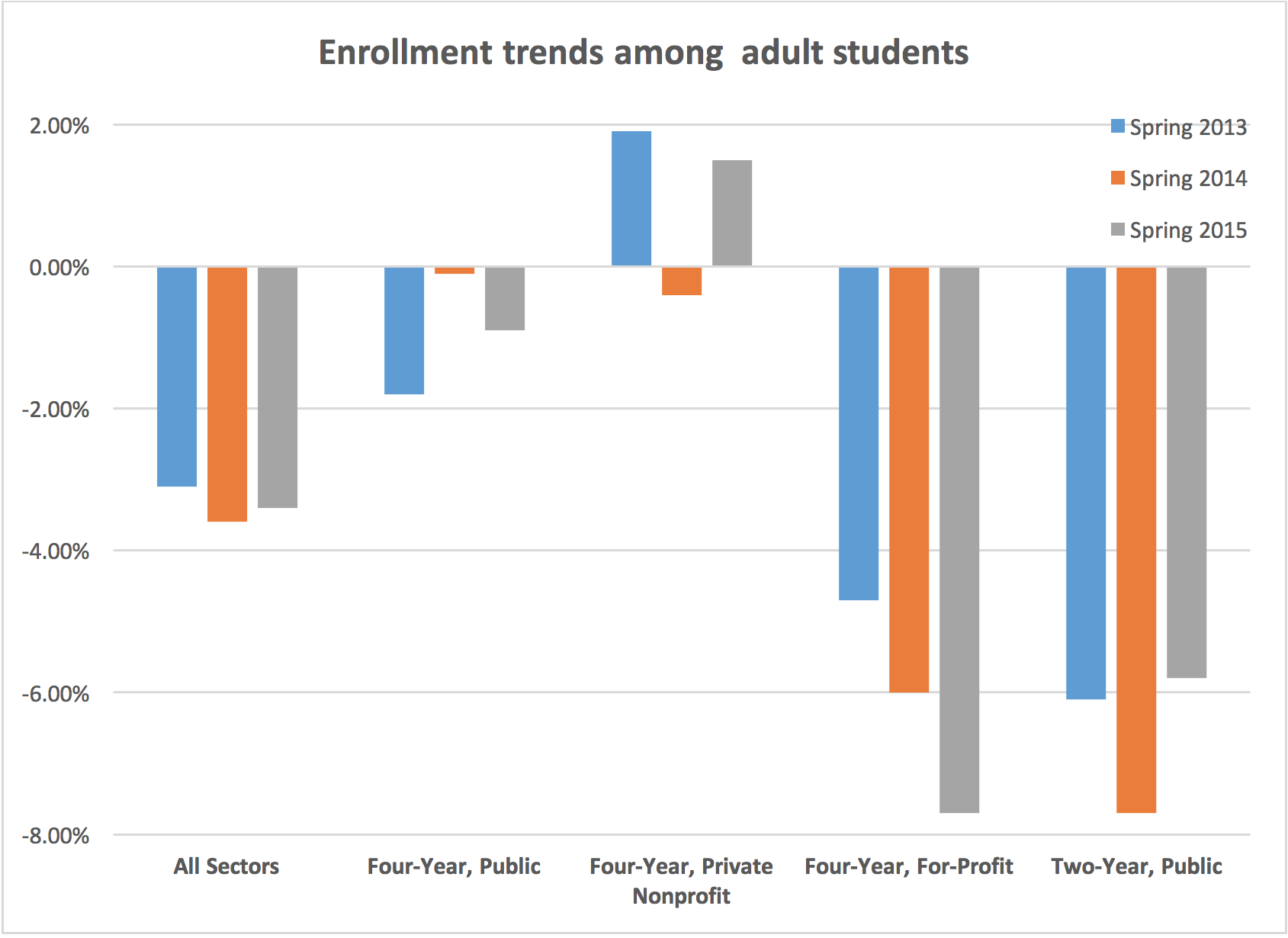 Enrollment trends among adult students
