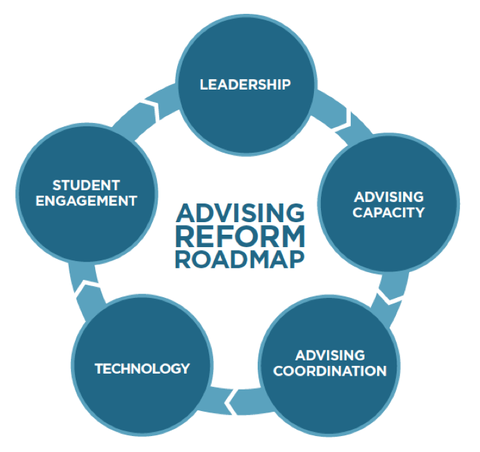 Advising Reform Roadmap