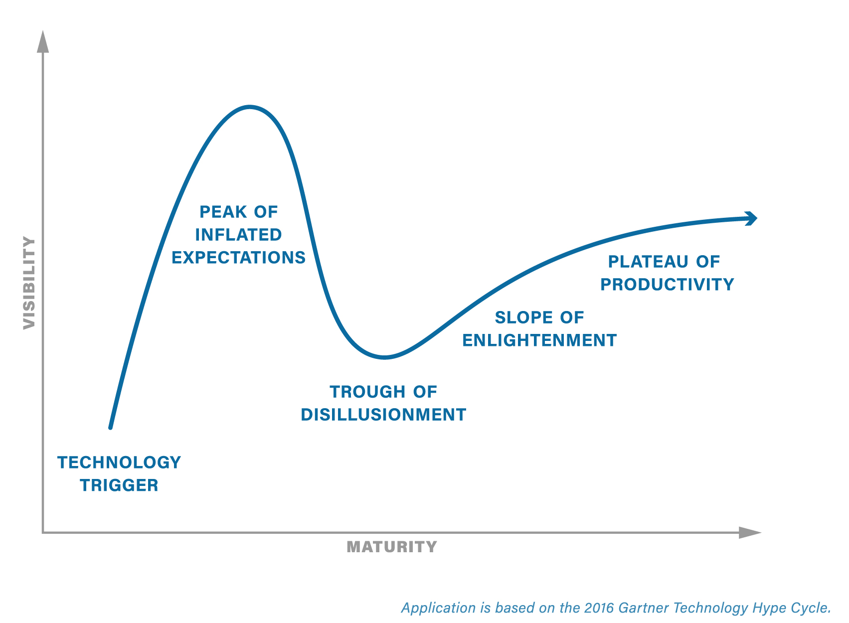 The Gartner Technology Hype Cycle