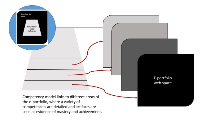 Building Blocks Competency Model