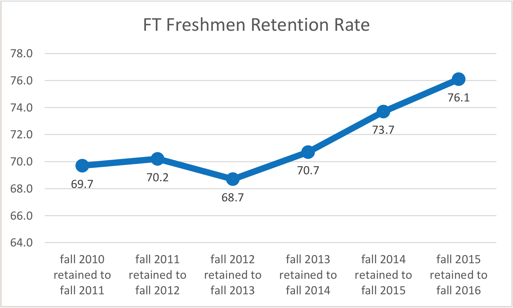 Figure 1, MTSU full-time freshmen retention rates: fall 2011 to fall 2016
