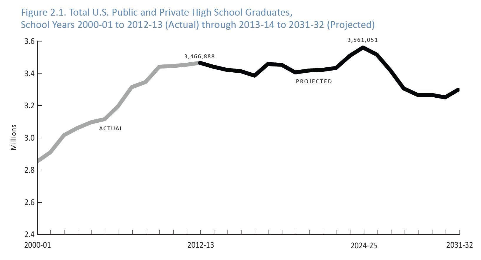 Graph 1 figure 2.1