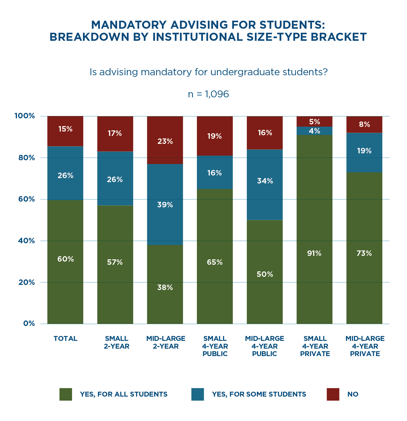 Mandatory Advising for Students: Breakdown by Institutional Size