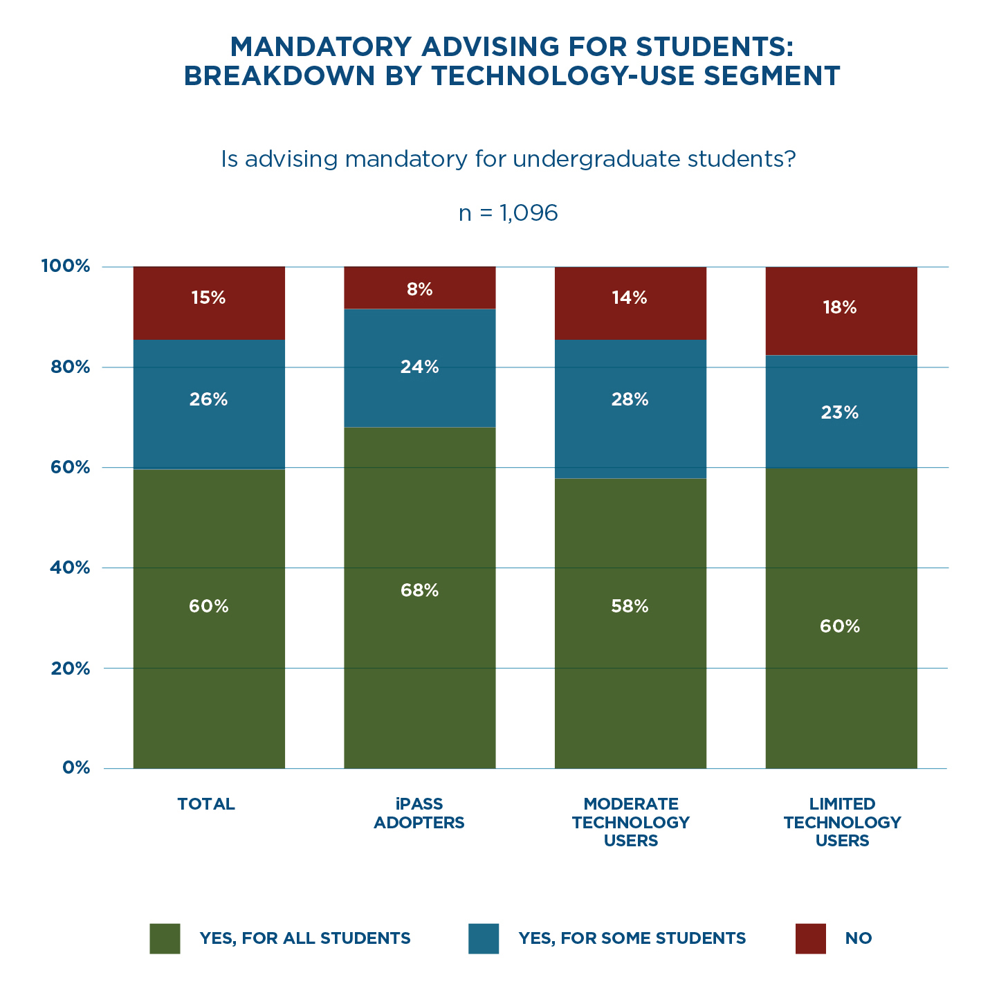 Mandatory Advising for Students: Breakdown by Technology-Use Segment