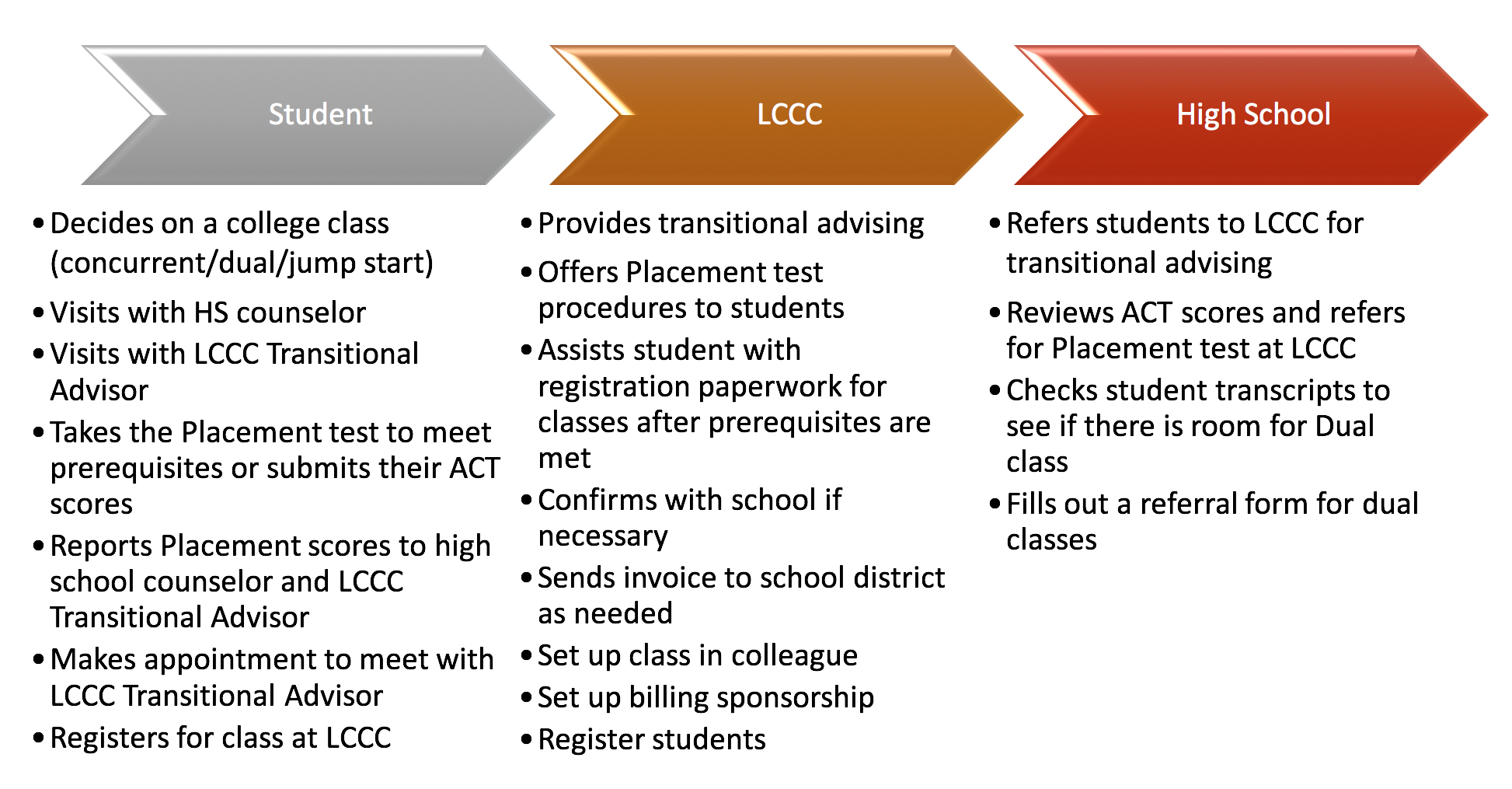 The EvoLLLution | Concurrent Enrollment Responsibilities Flowchart