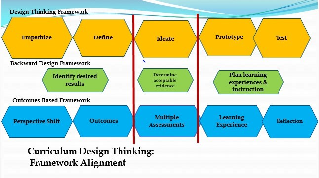 The EvoLLLution | Designing4Engagement: Design Thinking in the Program Quality Review Process