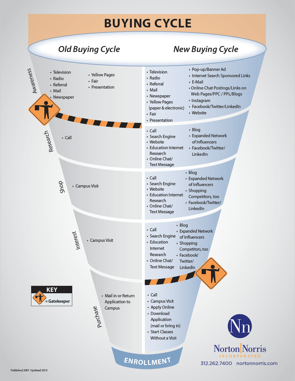 The EvoLLLution | Buying Cycle Diagram 1