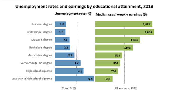 The EvoLLLution | Underemployment Rates and Earnings by Attainment
